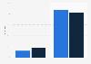 Anteil des Sponsoring am Kommunikationsbudget von Unternehmen 2016