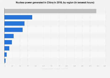 Nuclear power generated in China 2015, by region