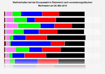 Wahlverhalten bei der Europawahl in Österreich nach soziodemografischen Merkmalen '19