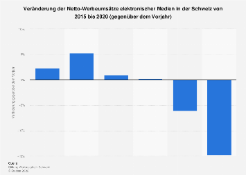 Veränderung der Netto-Werbeumsätze elektronischer Medien in der Schweiz bis 2017