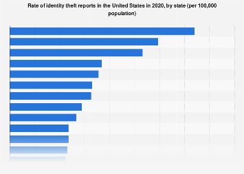 Rate of identity theft complaints in the U.S. 2016, by state