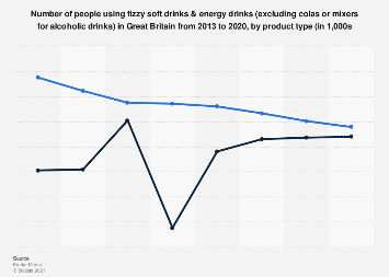 Soft drinks & energy drinks usage in the United Kingdom (UK) 2013-17, by product type