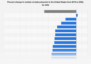 Change in number of state prisoners in the U.S. 2015/16, by state