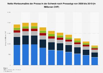 Netto-Werbeumsätze der Presse in der Schweiz nach Pressetyp bis 2017