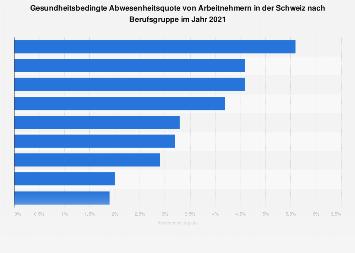 Schweiz anteile personen mit arbeitsbedingten for Berufe in der schweiz