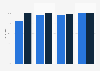 Umfrage unter Schweizer Kindern und Jugendlichen zum Besitz eines Mobiltelefons 2012