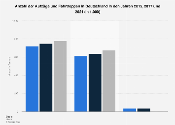 Aufzüge und Fahrtreppen - Anzahl in Deutschland bis 2017