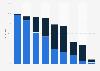 Umfrage unter Schweizer Jugendlichen zur Nutzung von Chaträumen im Internet 2012