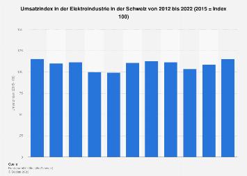 Umsatzindex in der Elektroindustrie in der Schweiz bis 2016