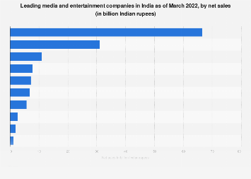 Leading Indian media and entertainment companies 2017, by net sales