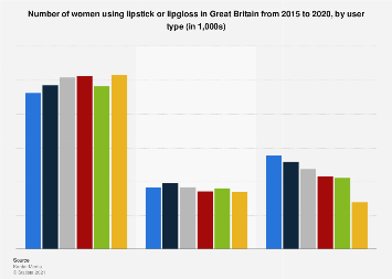 Lipstick/lipgloss usage in the United Kingdom (UK) 2015-2016, by user type