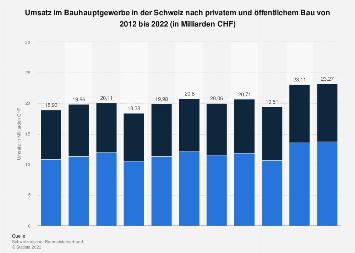 Umsatz im Bauhauptgewerbe in der Schweiz nach privatem und öffentlichem Bau bis 2017