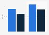 China Huaneng Group's revenue 2010-2011