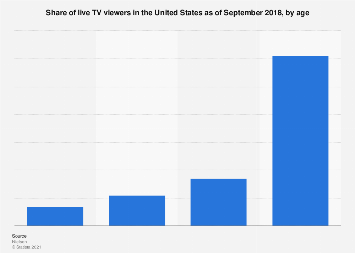 Live TV viewers in the U.S. 2018, by age