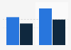 Revenue of China Guodian Corporation 2010-2011