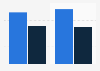 Revenue of China Three Gorges Corporation 2010-2011