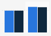 Revenue of SDIC Huajing Power 2010-2011