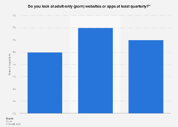 Looking at adult-only websites or apps in the United Kingdom (UK) 2011-2013