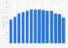 Umsatz von Novartis mit dem Medikament Sandostatin bis 2018
