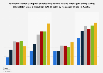 Frequency of hair treatment usage by women in the United Kingdom (UK) 2015-2016