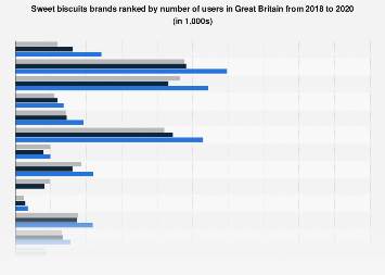 Leading sweet biscuits brands in the United Kingdom 2015-2017, by number of users