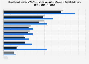 Leading sweet biscuit brands of McVities in the UK 2014-2017, by number of users