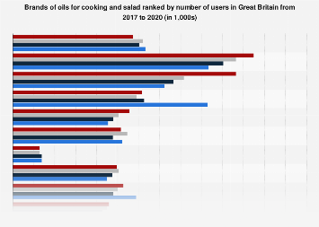 Leading brands of cooking oils in the United Kingdom (UK) 2016-17 by number of users