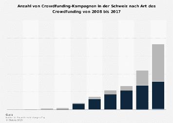 Crowdfunding-Kampagnen in der Schweiz nach Art des Crowdfunding bis 2016