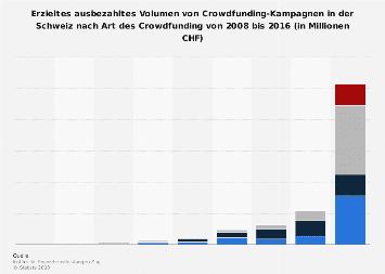 Volumen von Crowdfunding-Kampagnen in der Schweiz nach Art des Crowdfunding bis 2016