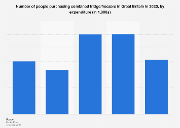 Expenditure on combined fridge/freezers in the United Kingdom (UK) 2017