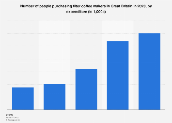 Expenditure on coffee makers in the United Kingdom (UK) 2017