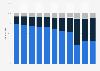 Revenue share of lululemon worldwide 2012-2018, by segment