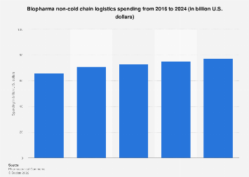 Global biopharma non-cold chain logistics spending trend 2016-2022