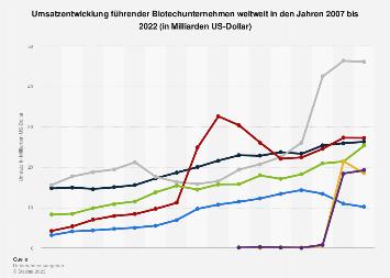 Weltweite Umsatzentwicklung führender Biotechunternehmen bis 2018
