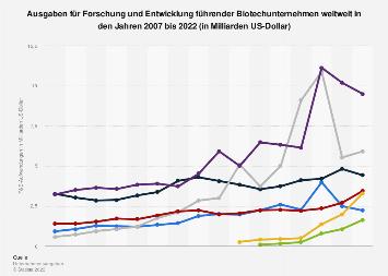 Ausgaben für Forschung und Entwicklung führender Biotechunternehmen bis 2017