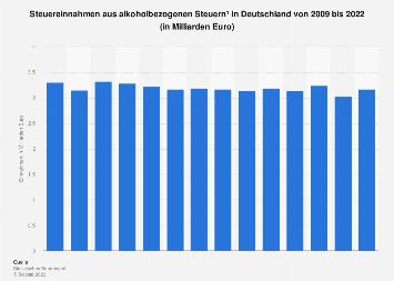 Steuereinnahmen aus alkoholbezogenen Steuern in Deutschland bis 2016
