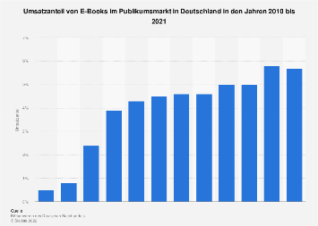 Umsatzanteil von E-Books im Buchmarkt bis 2019