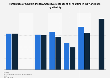 Adults with severe headache or migraine 2015, by ethnicity