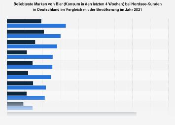 Umfrage unter Nordsee-Kunden zu den beliebtesten Biermarken 2017