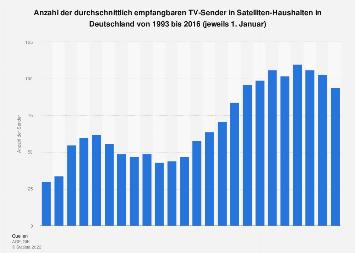 Empfangbare TV-Sender in Satelliten-Haushalten in Deutschland bis 2016