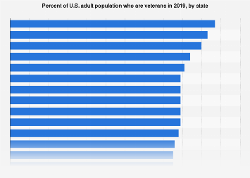 Percent of U.S. adult population who are veterans in 2016, by state