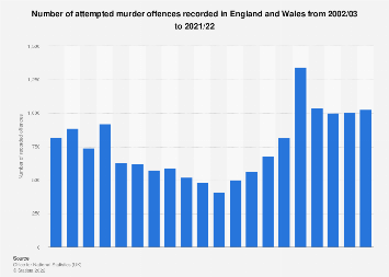 UK crime: attempted murders recorded by the police in England and Wales 2002-2018