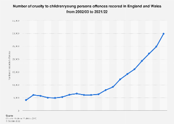 UK crime: Child cruelty and neglect in England and Wales 2002/03-2016/17