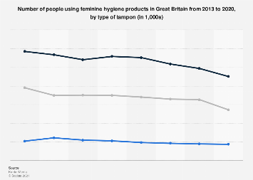 Feminine hygiene products usage in the UK 2013-2017, by tampon type