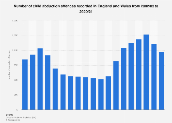 Child abduction offences in England and Wales 2019 | Statista