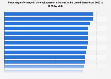 U.S. change in per capita personal income 2015/16, by state