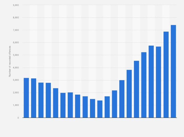 Uk Crime Kidnapping 2018 Statistics
