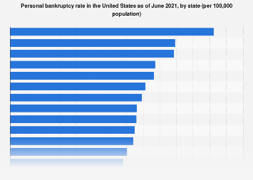 Personal bankruptcy rate in the United States as of June 2017, by state