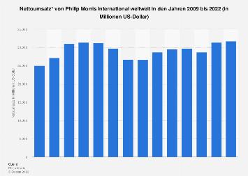 Umsatz von Philip Morris International weltweit bis 2017