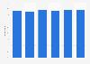 Google plus: awareness in the United Kingdom (UK) March 2013-April 2015